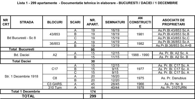 Lista 1-Buc-Daciei-1 Dec 2