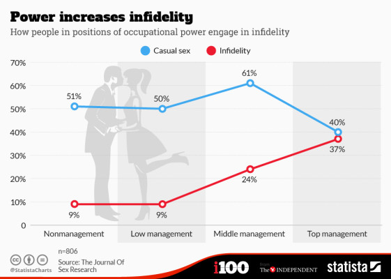 chartoftheday_3280_Power_increases_infidelity_n (1)